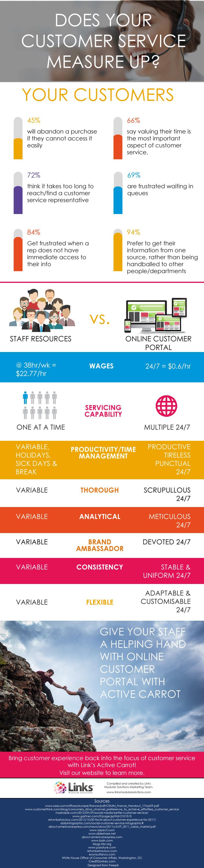 Tehcnology-versus-human-service